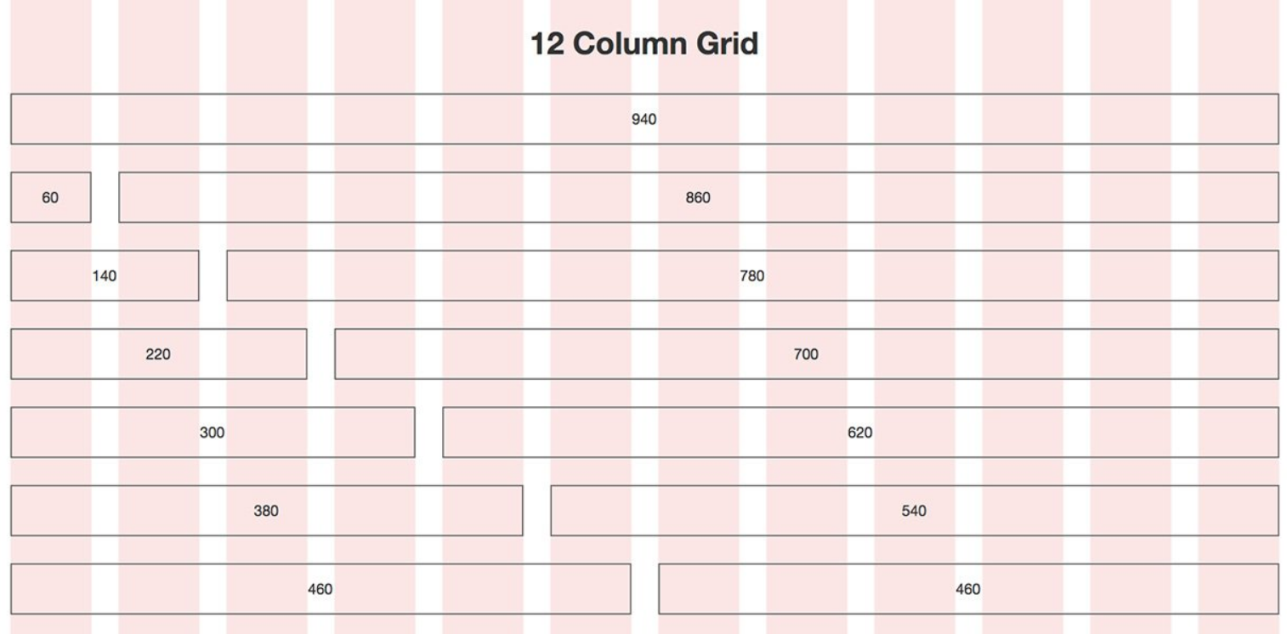 How grids help overcome the challenge of responsive design